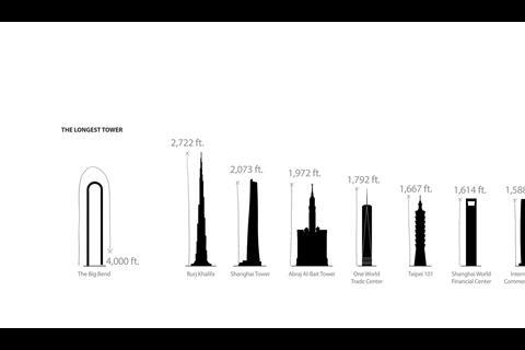 Illustration of Big Bend compared to other super-tall skyscrapers across the globe